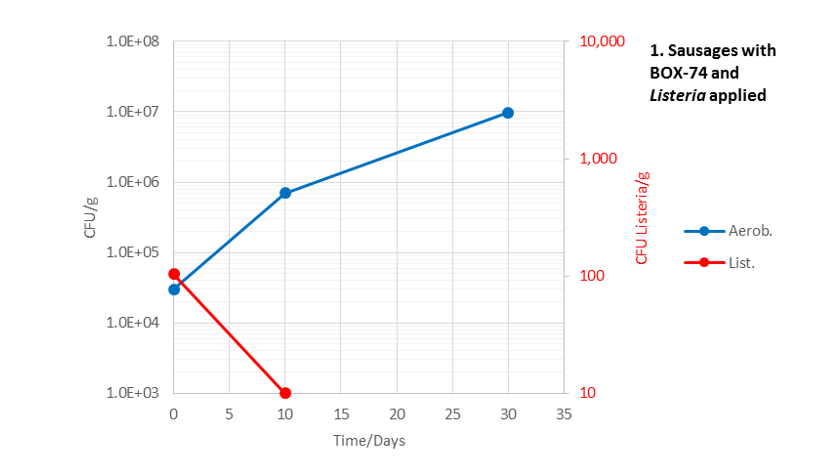 Grafico 1: Confronto di crescita tra batteri lattici (curva blu) e Listeria monocytogenes (curva rossa) su prodotto trattato con Lyocarni BOX-74
