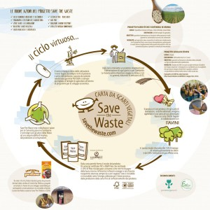 Save-The-Waste_Brochure